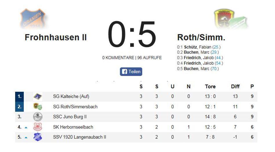3. Ligaspiel, 3. Sieg, RoSi weiter ungeschlagen!