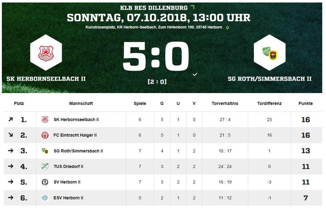 Unsere Zweite verliert das Auswärtsspiel beim SK Herbornseelbach